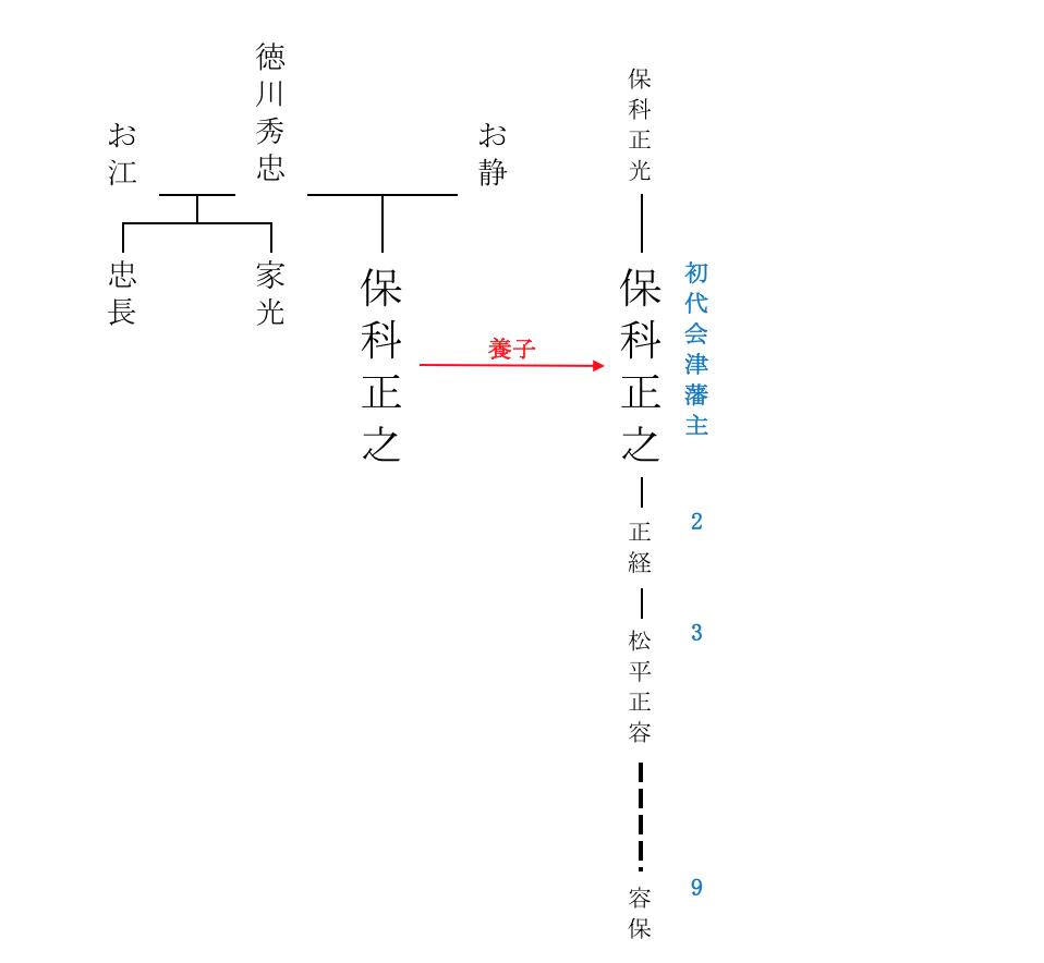 系図 徳川