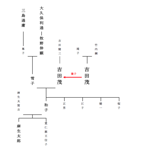 吉田茂家系図