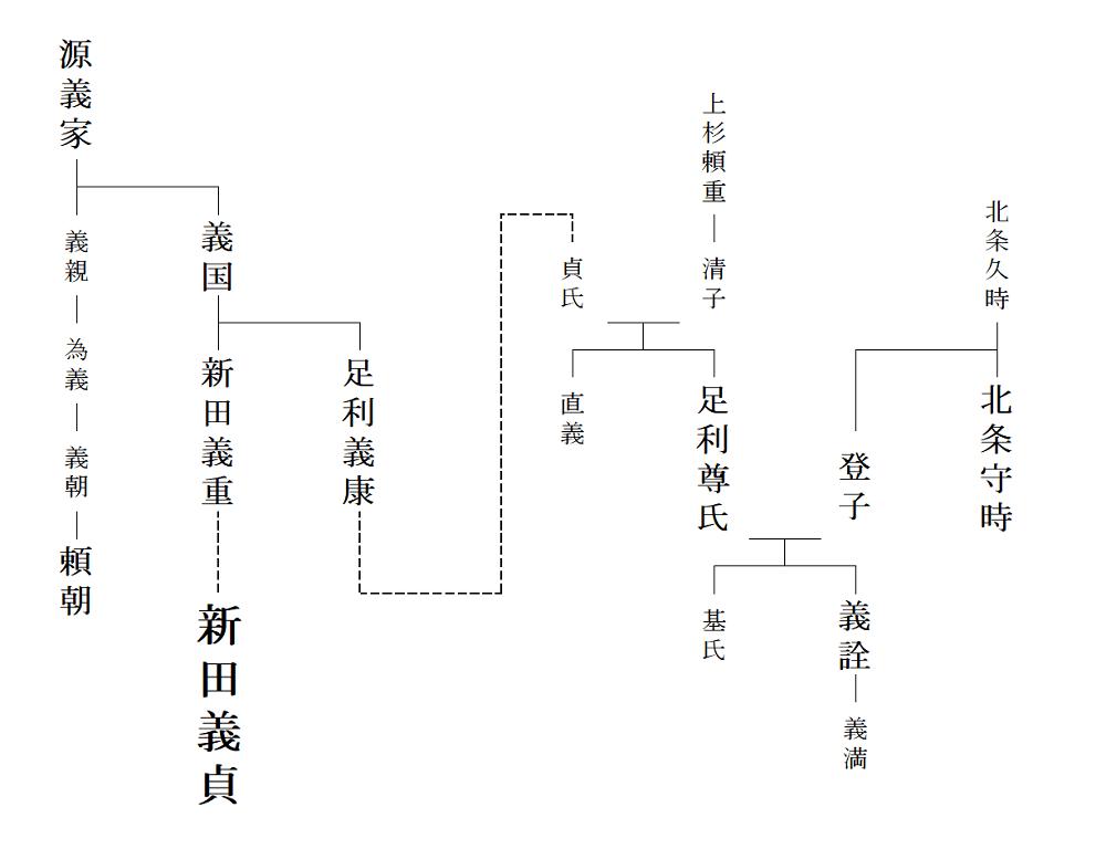 新田義貞の家系図