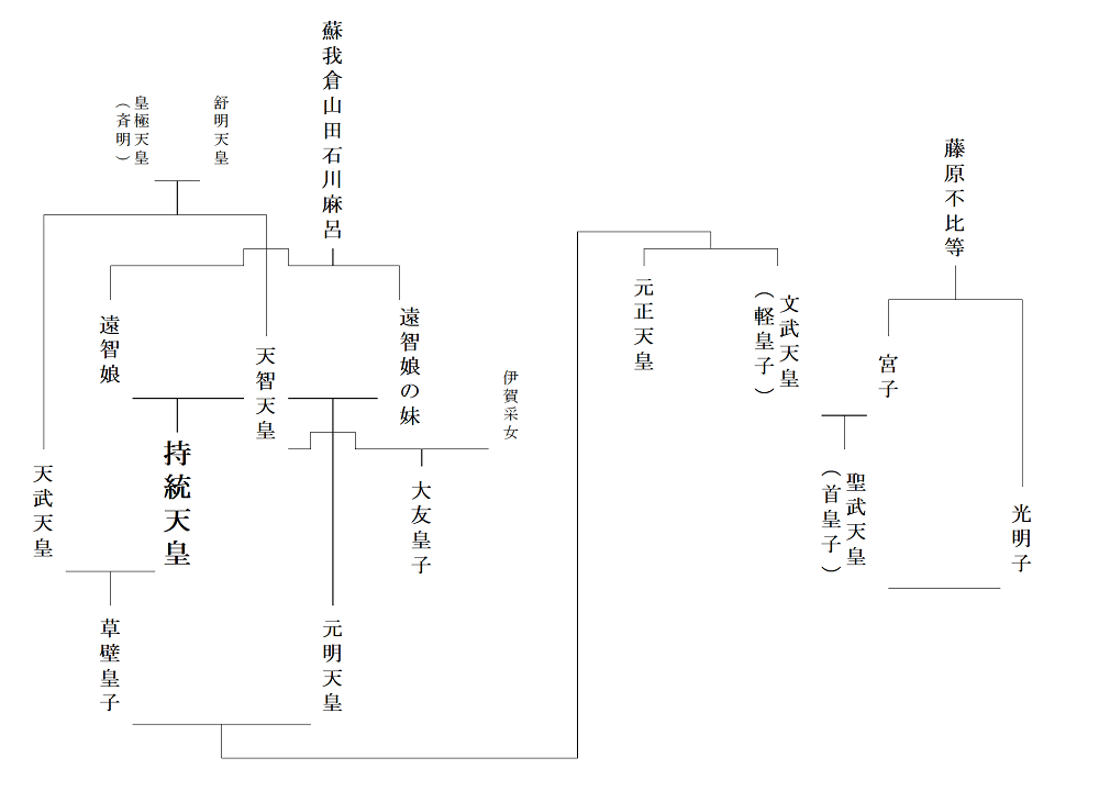 持統天皇の家系図