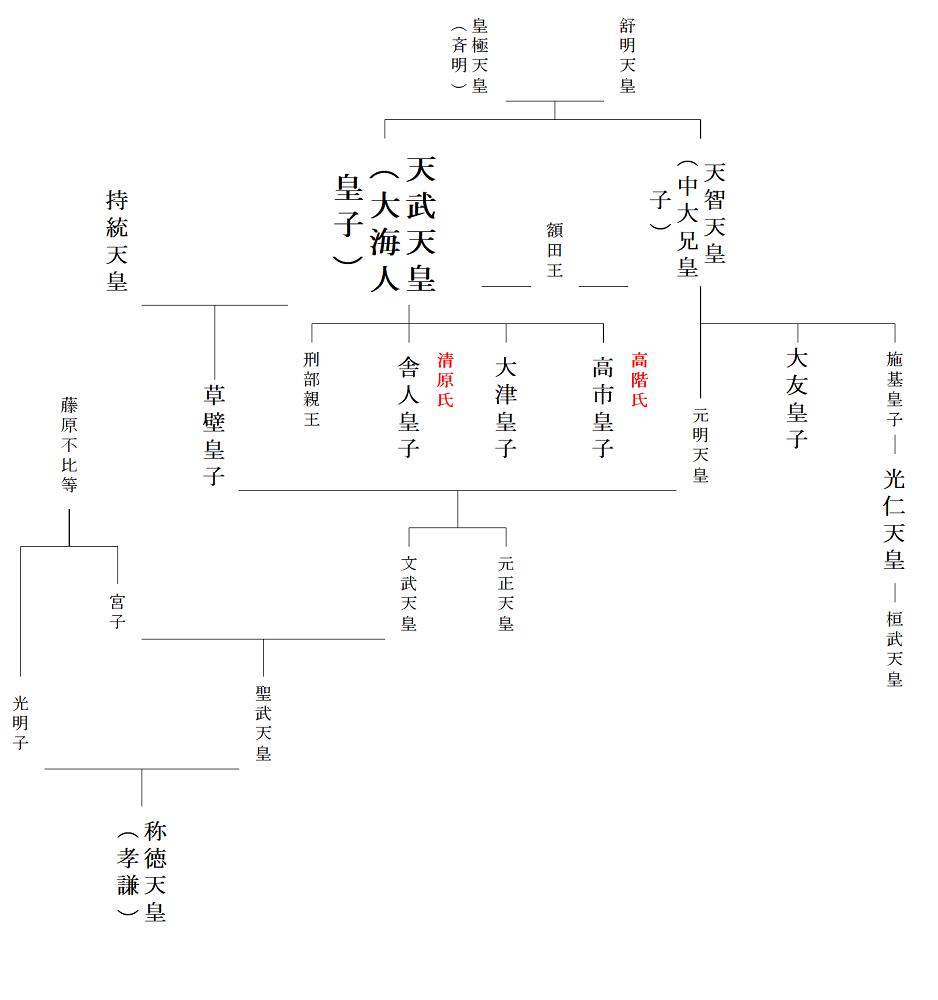 天武天皇の家系図