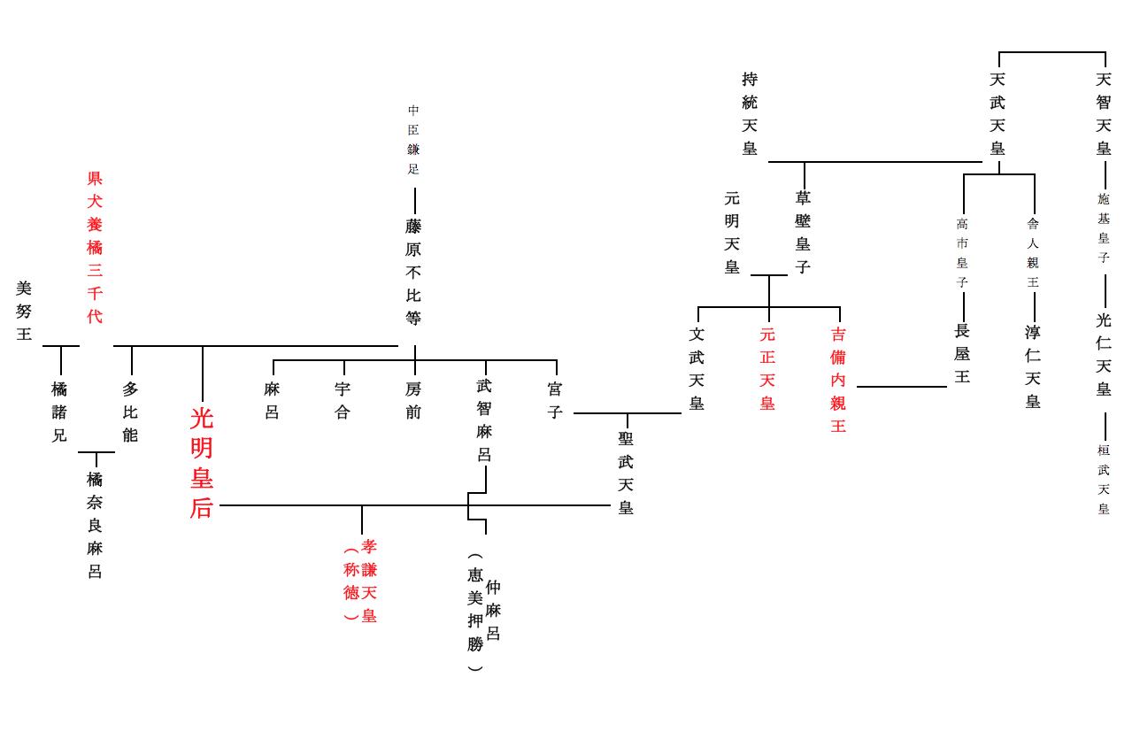 光明皇后の家系図