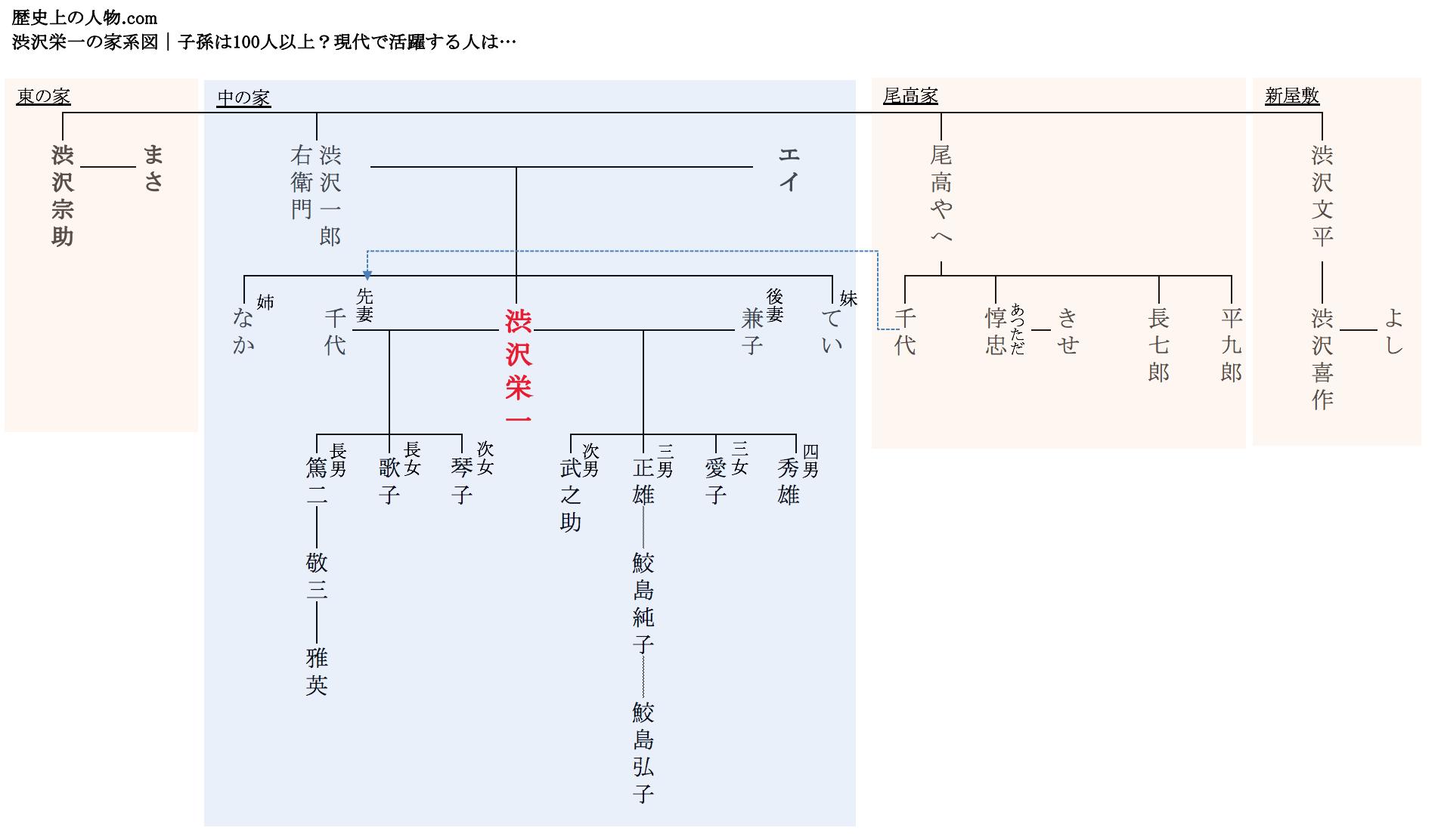 渋沢栄一家系図